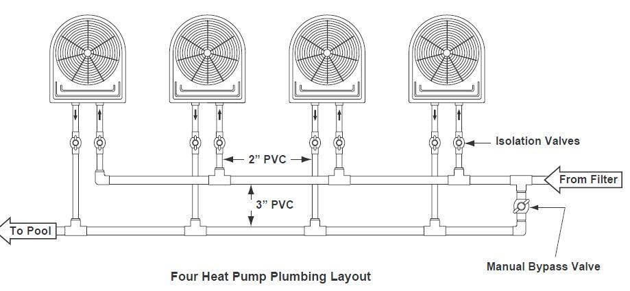 Four pool heat pump configuration
