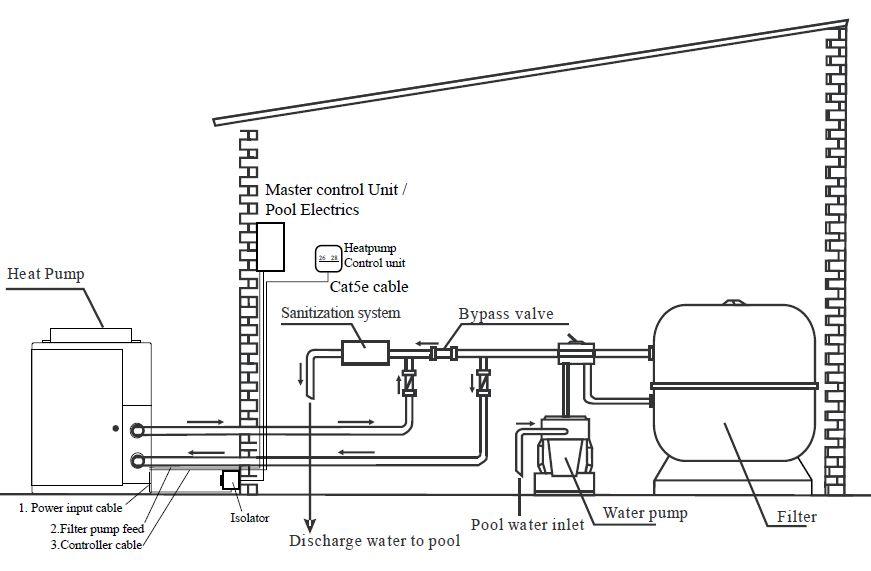 Typical pool heat pump setup