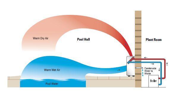 indoor pool dehumidifier - heatpumps4pools