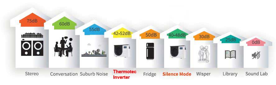 thermotec-inverter-noise-chart.JPG