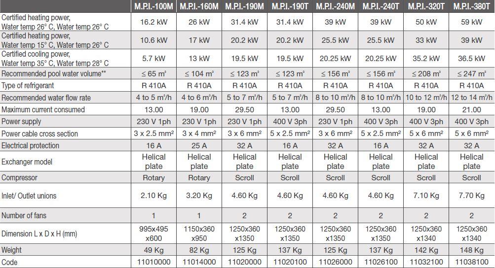climexel power inverter range specifications