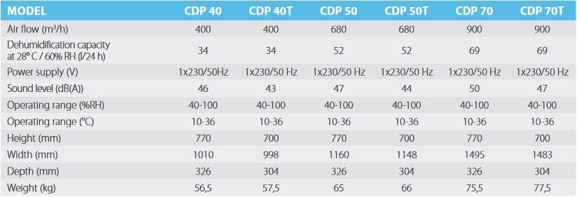 Dantherm CDP Swimming Pool Dehumidifiers