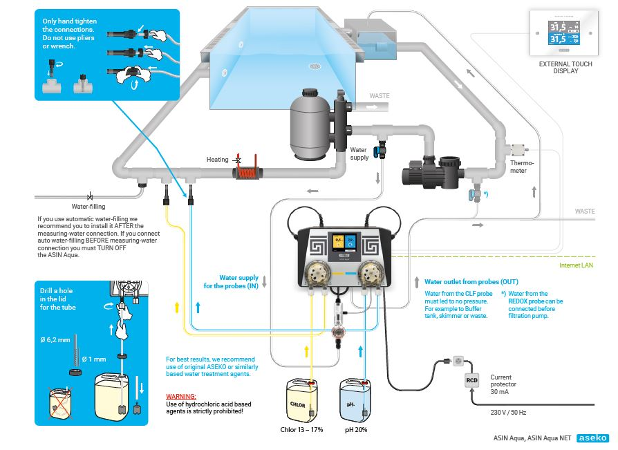 Installing the ASIN AQUA Chlorine & PH Automated Dosing System