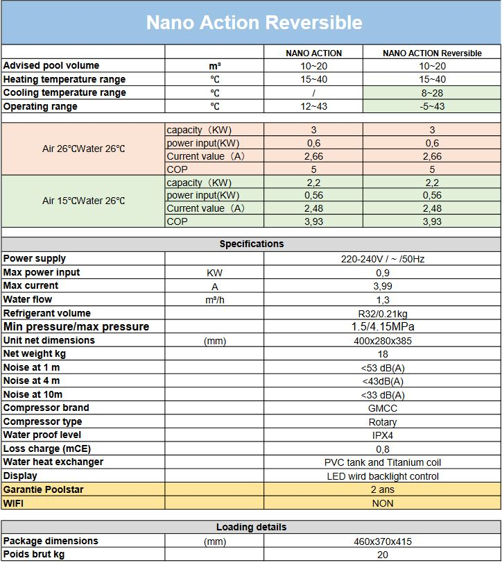 nano action reversible specifications heat pump